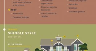 Home Exterior Design Style Guide